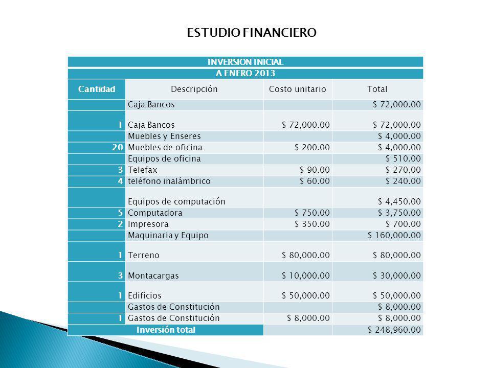 ESTUDIO FINANCIERO INVERSION INICIAL A ENERO 2013 CantidadDescripciónCosto unitarioTotal Caja Bancos $ 72,000.00 1Caja Bancos$ 72,000.00 Muebles y Ens