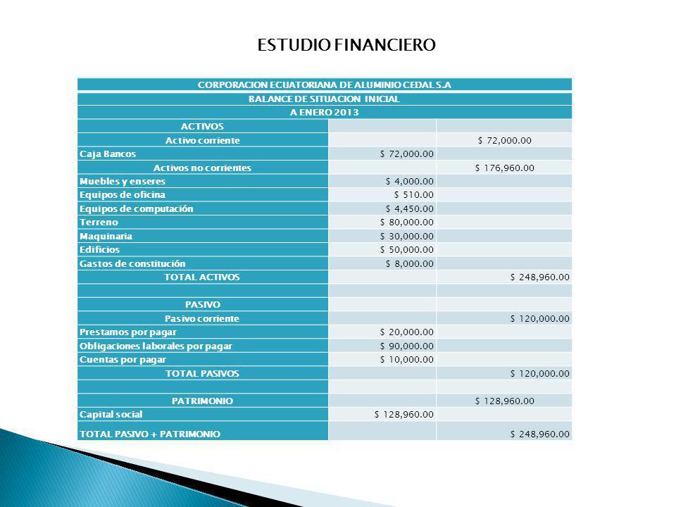 CORPORACION ECUATORIANA DE ALUMINIO CEDAL S.A BALANCE DE SITUACION INICIAL A ENERO 2013 ACTIVOS Activo corriente $ 72,000.00 Caja Bancos$ 72,000.00 Ac