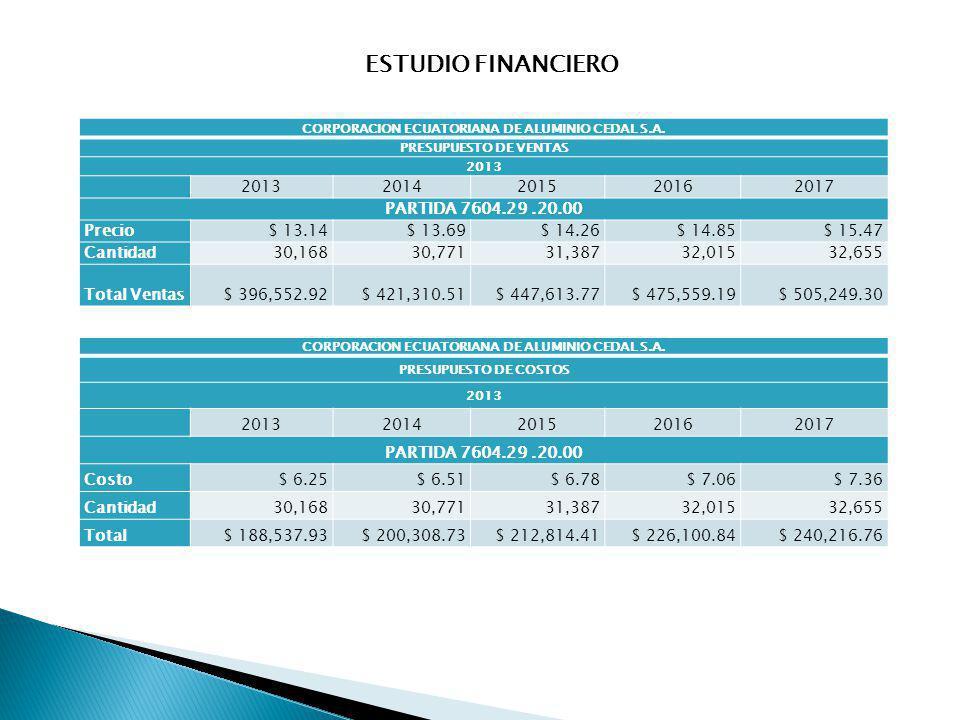 CORPORACION ECUATORIANA DE ALUMINIO CEDAL S.A. PRESUPUESTO DE VENTAS 2013 2014201520162017 PARTIDA 7604.29.20.00 Precio$ 13.14$ 13.69$ 14.26$ 14.85$ 1
