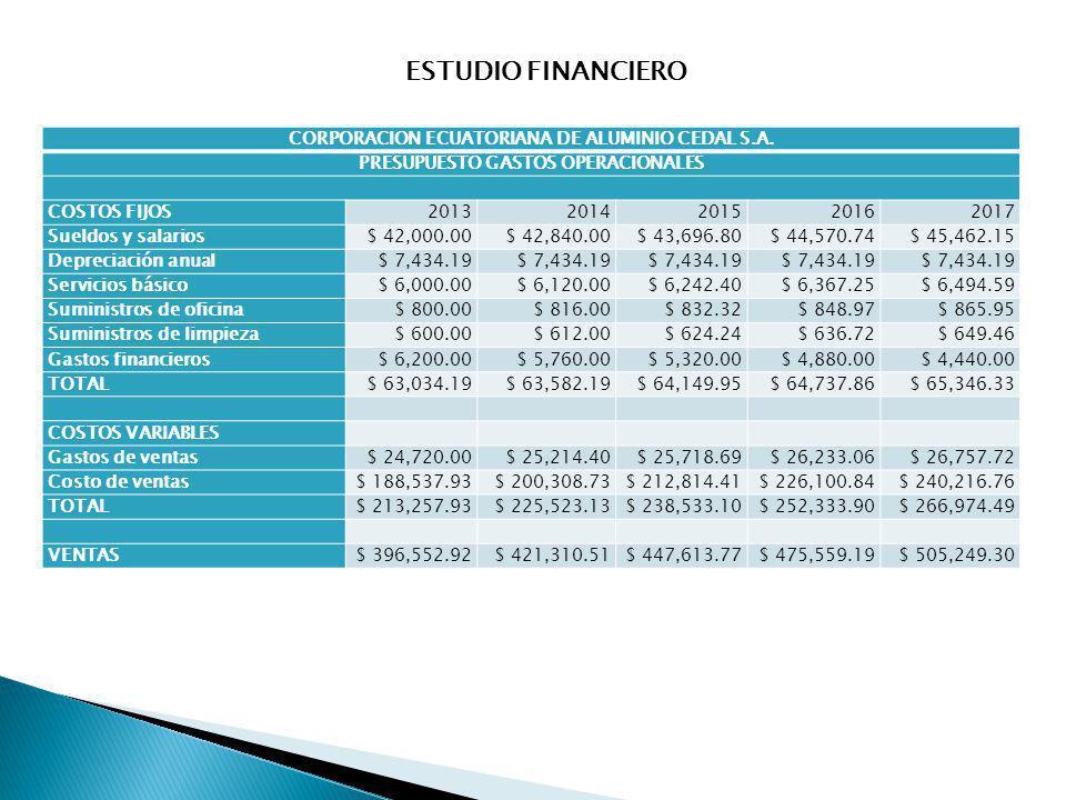 CORPORACION ECUATORIANA DE ALUMINIO CEDAL S.A. PRESUPUESTO GASTOS OPERACIONALES COSTOS FIJOS20132014201520162017 Sueldos y salarios$ 42,000.00$ 42,840
