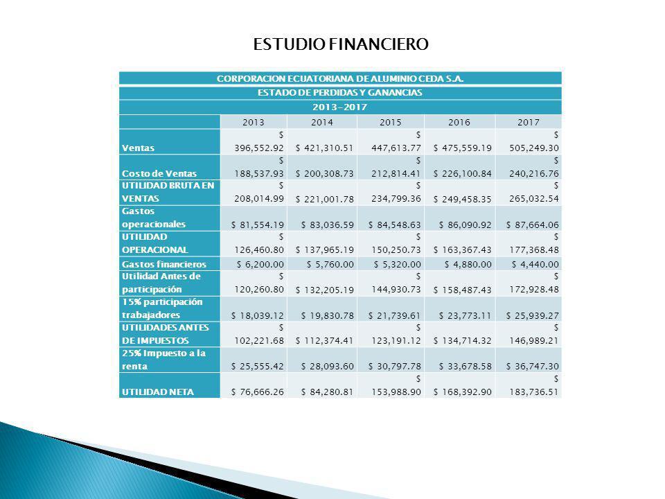 CORPORACION ECUATORIANA DE ALUMINIO CEDA S.A. ESTADO DE PERDIDAS Y GANANCIAS 2013-2017 20132014201520162017 Ventas $ 396,552.92$ 421,310.51 $ 447,613.