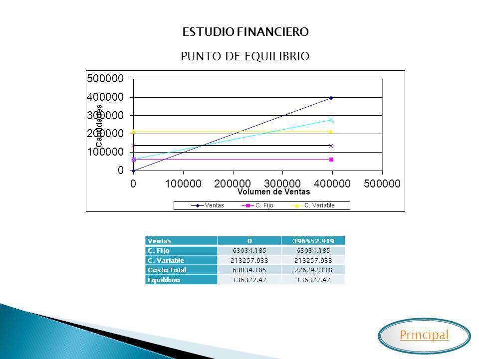 ESTUDIO FINANCIERO PUNTO DE EQUILIBRIO Ventas0396552.919 C. Fijo63034.185 C. Variable213257.933 Costo Total63034.185276292.118 Equilibrio136372.47 Pri