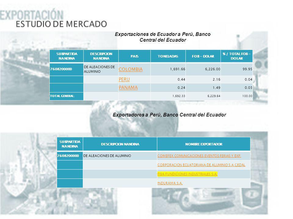 SUBPARTIDA NANDINA DESCRIPCION NANDINA PAISTONELADASFOB - DOLAR % / TOTAL FOB - DOLAR 7608200000 DE ALEACIONES DE ALUMINIO COLOMBIA 1,691.666,226.0099