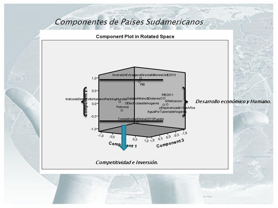 Componentes de Países Sudamericanos Desarrollo económico y Humano. Competitividad e Inversión.