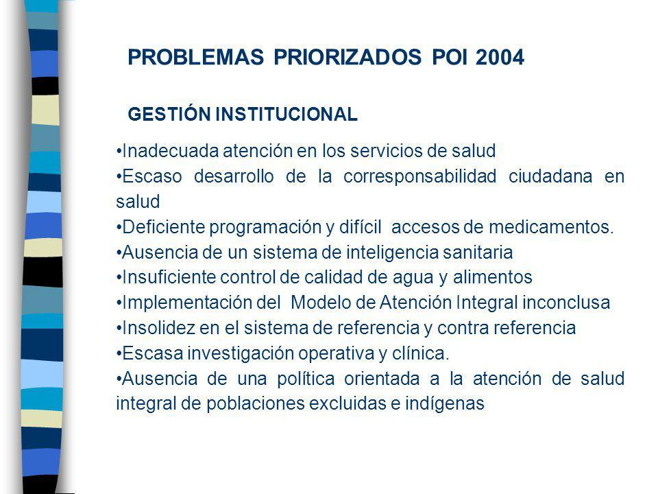 PROBLEMAS PRIORIZADOS POI 2004 GESTIÓN INSTITUCIONAL : Inadecuada atención en los servicios de salud Escaso desarrollo de la corresponsabilidad ciudadana en salud Deficiente programación y difícil accesos de medicamentos.