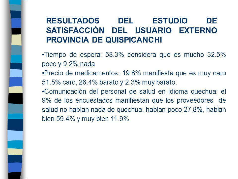 RESULTADOS DEL ESTUDIO DE SATISFACCIÓN DEL USUARIO EXTERNO PROVINCIA DE QUISPICANCHI Tiempo de espera: 58.3% considera que es mucho 32.5% poco y 9.2% nada Precio de medicamentos: 19.8% manifiesta que es muy caro 51.5% caro, 26.4% barato y 2.3% muy barato.