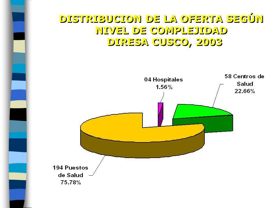 DISTRIBUCION DE LA OFERTA SEGÚN NIVEL DE COMPLEJIDAD DIRESA CUSCO, 2003 DISTRIBUCION DE LA OFERTA SEGÚN NIVEL DE COMPLEJIDAD DIRESA CUSCO, 2003