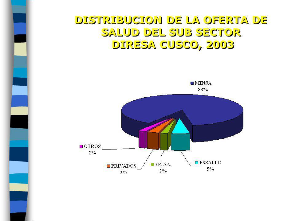 DISTRIBUCION DE LA OFERTA DE SALUD DEL SUB SECTOR DIRESA CUSCO, 2003 DISTRIBUCION DE LA OFERTA DE SALUD DEL SUB SECTOR DIRESA CUSCO, 2003