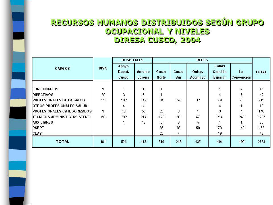 RECURSOS HUMANOS DISTRIBUIDOS SEGÚN GRUPO OCUPACIONAL Y NIVELES DIRESA CUSCO, 2004 RECURSOS HUMANOS DISTRIBUIDOS SEGÚN GRUPO OCUPACIONAL Y NIVELES DIRESA CUSCO, 2004