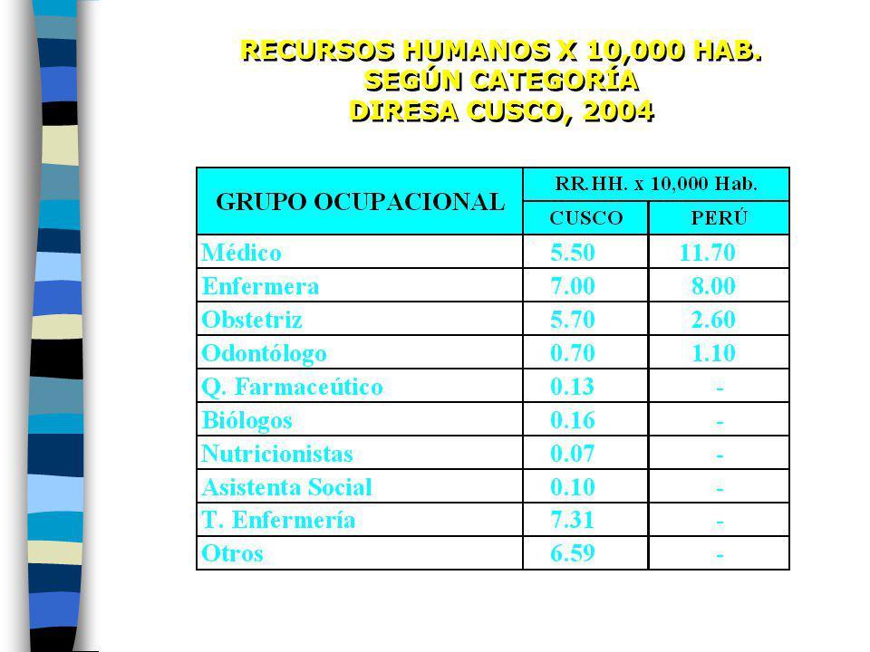 RECURSOS HUMANOS X 10,000 HAB. SEGÚN CATEGORÍA DIRESA CUSCO, 2004 RECURSOS HUMANOS X 10,000 HAB.