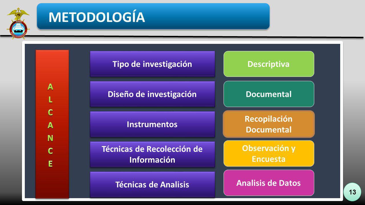 13 Tipo de investigación Diseño de investigación Instrumentos Técnicas de Recolección de Información Descriptiva Documental Recopilación Documental Ob