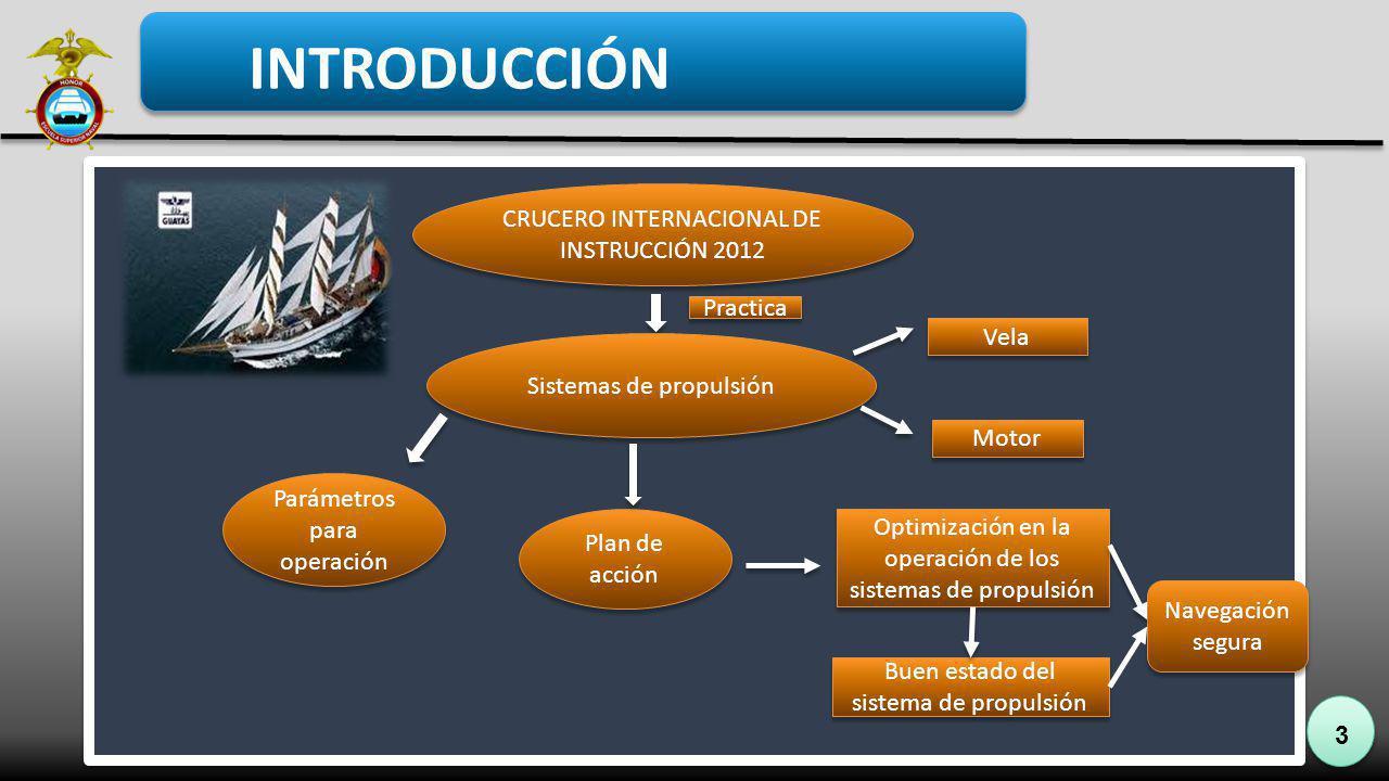 3 INTRODUCCIÓN CRUCERO INTERNACIONAL DE INSTRUCCIÓN 2012 Practica Sistemas de propulsión Vela Motor Parámetros para operación Plan de acción Optimizac