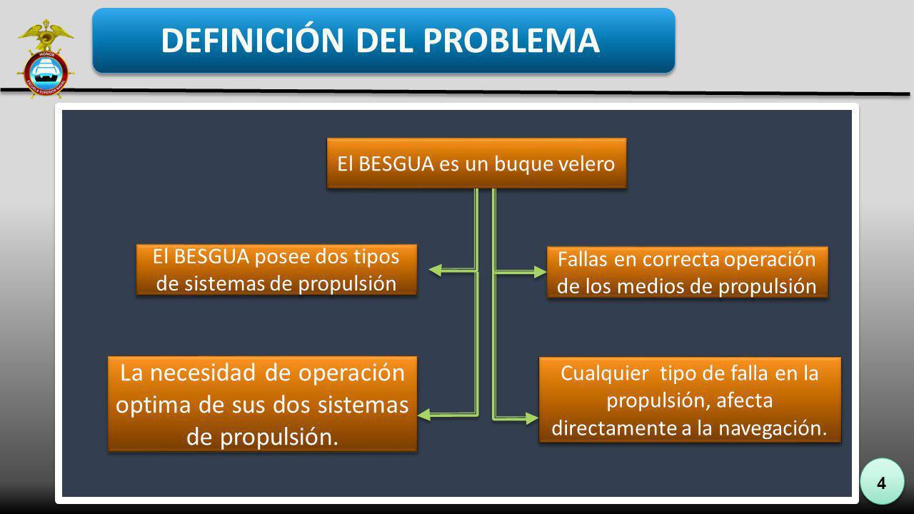 4 DEFINICIÓN DEL PROBLEMA El BESGUA posee dos tipos de sistemas de propulsión Fallas en correcta operación de los medios de propulsión El BESGUA es un