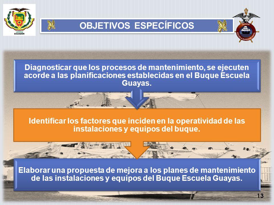 Elaborar una propuesta de mejora a los planes de mantenimiento de las instalaciones y equipos del Buque Escuela Guayas. Identificar los factores que i