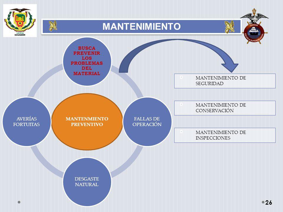 MANTENMIENTO PREVENTIVO BUSCA PREVENIR LOS PROBLEMAS DEL MATERIAL FALLAS DE OPERACIÓN DESGASTE NATURAL AVERÍAS FORTUITAS MANTENIMIENTO 26 MANTENIMIENT