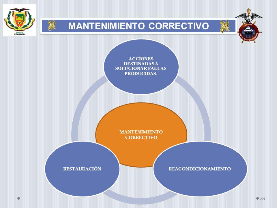 MANTENIMIENTO CORRECTIVO 28 MANTENIMIENTO CORRECTIVO ACCIONES DESTINADAS A SOLUCIONAR FALLAS PRODUCIDAS. REACONDICIONAMIENTORESTAURACIÓN