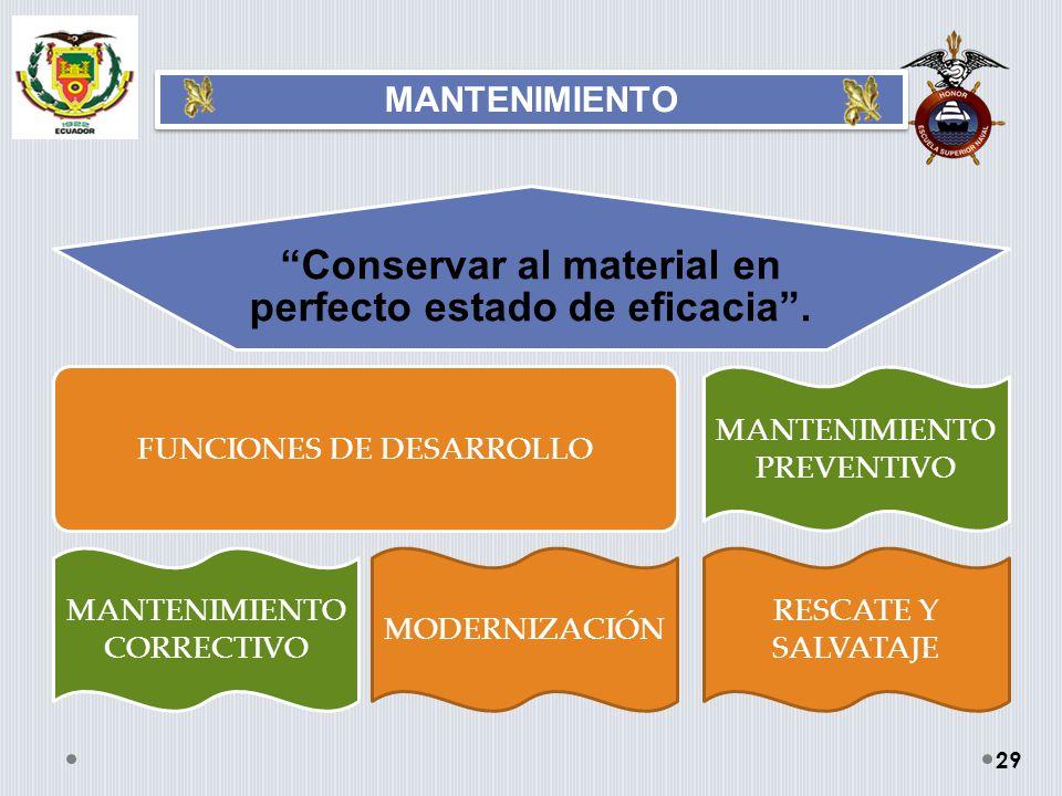 Conservar al material en perfecto estado de eficacia. FUNCIONES DE DESARROLLO MANTENIMIENTO CORRECTIVO MODERNIZACIÓN MANTENIMIENTO PREVENTIVO RESCATE
