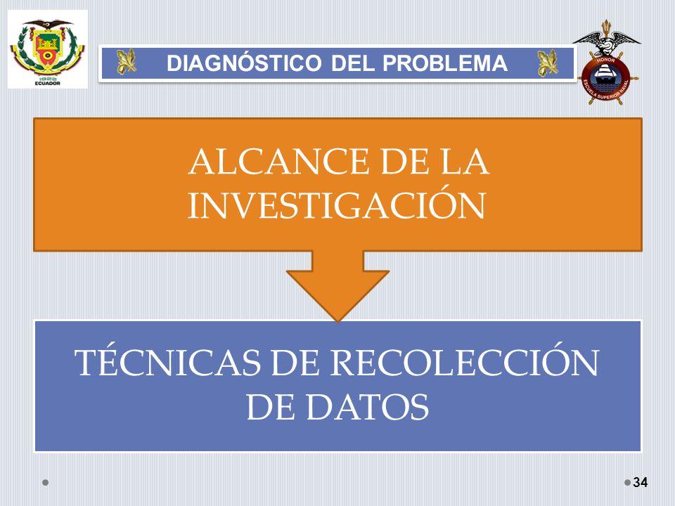 DIAGNÓSTICO DEL PROBLEMA 34 TÉCNICAS DE RECOLECCIÓN DE DATOS ALCANCE DE LA INVESTIGACIÓN