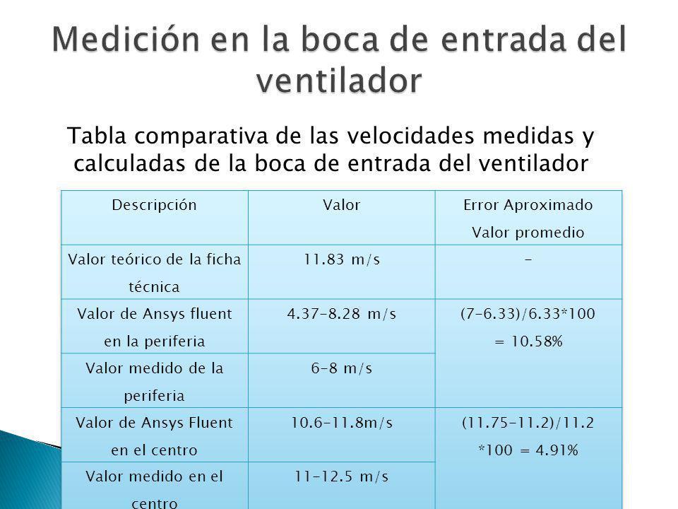 Tabla comparativa de las velocidades medidas y calculadas de la boca de entrada del ventilador