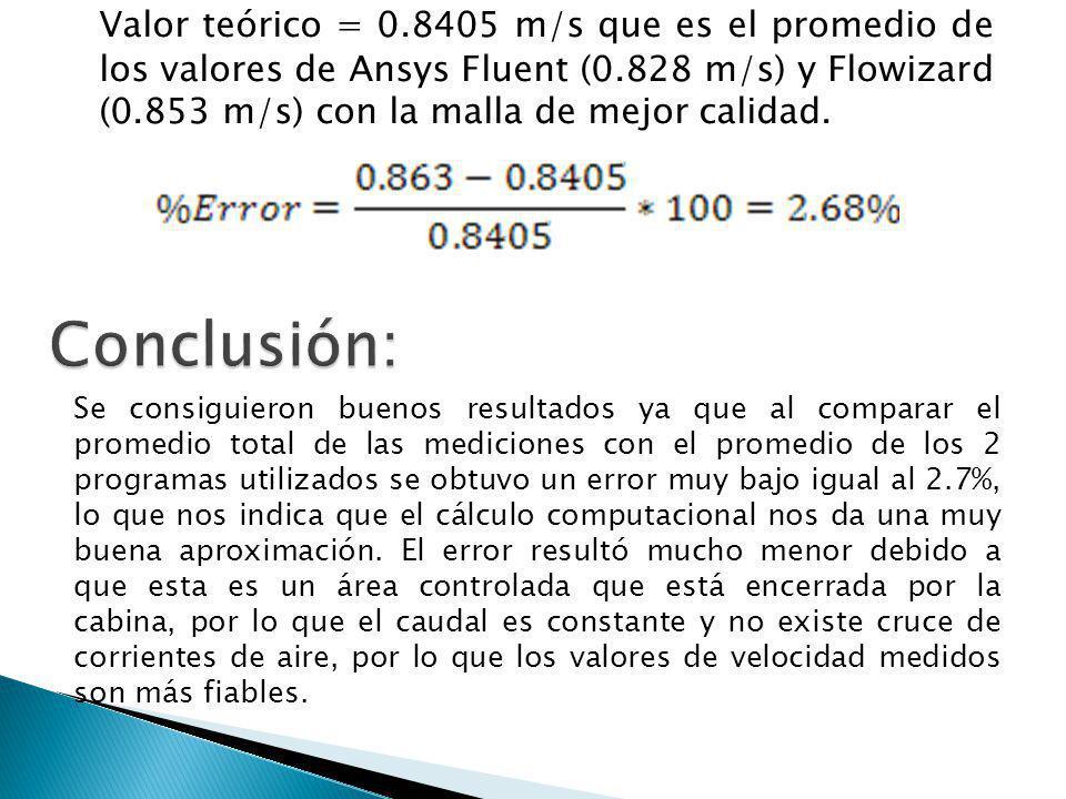 Valor teórico = 0.8405 m/s que es el promedio de los valores de Ansys Fluent (0.828 m/s) y Flowizard (0.853 m/s) con la malla de mejor calidad. Se con
