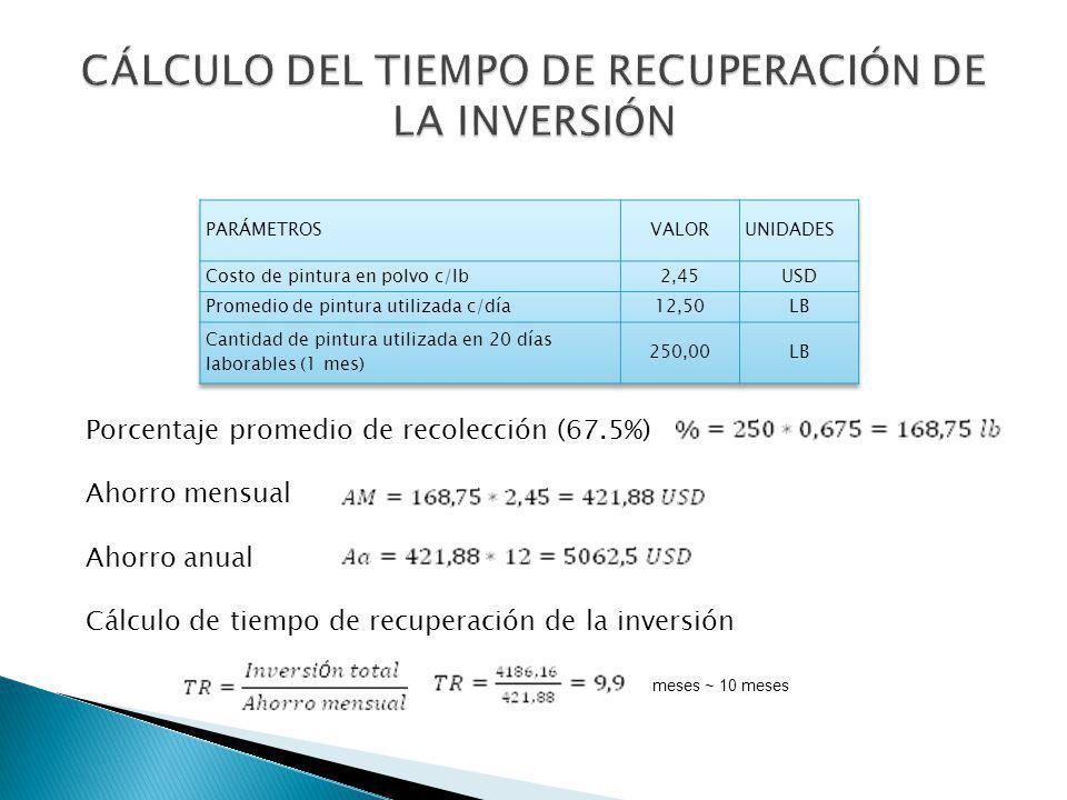 Porcentaje promedio de recolección (67.5%) Ahorro mensual Ahorro anual Cálculo de tiempo de recuperación de la inversión meses ~ 10 meses
