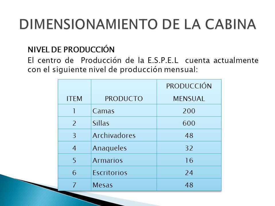 NIVEL DE PRODUCCIÓN El centro de Producción de la E.S.P.E.L cuenta actualmente con el siguiente nivel de producción mensual: