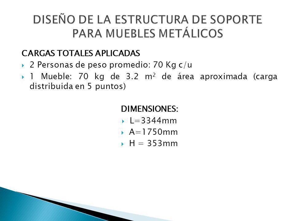 CARGAS TOTALES APLICADAS 2 Personas de peso promedio: 70 Kg c/u 1 Mueble: 70 kg de 3.2 m 2 de área aproximada (carga distribuida en 5 puntos) DIMENSIO