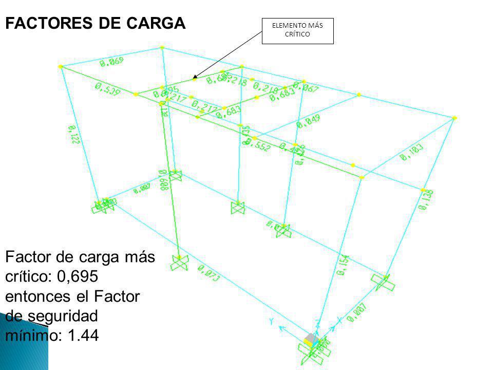 FACTORES DE CARGA ELEMENTO MÁS CRÍTICO Factor de carga más cr í tico: 0,695 entonces el Factor de seguridad m í nimo: 1.44
