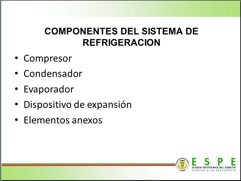 Compresor Condensador Evaporador Dispositivo de expansión Elementos anexos COMPONENTES DEL SISTEMA DE REFRIGERACION