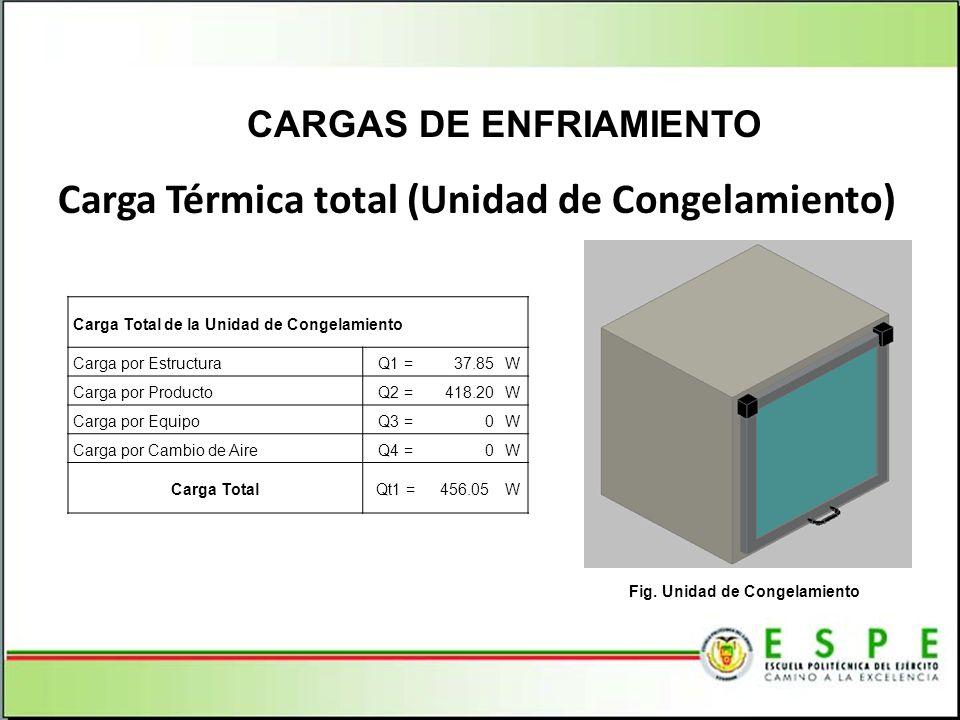 Carga Térmica total (Unidad de Congelamiento) CARGAS DE ENFRIAMIENTO Carga Total de la Unidad de Congelamiento Carga por EstructuraQ1 =37.85W Carga po