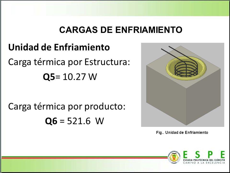Unidad de Enfriamiento Carga térmica por Estructura: Q5= 10.27 W Carga térmica por producto: Q6 = 521.6 W CARGAS DE ENFRIAMIENTO Fig.. Unidad de Enfri