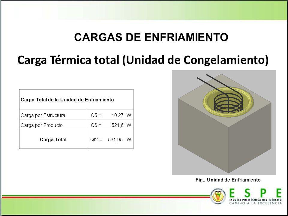 Carga Térmica total (Unidad de Congelamiento) CARGAS DE ENFRIAMIENTO Carga Total de la Unidad de Enfriamiento Carga por EstructuraQ5 =10.27W Carga por