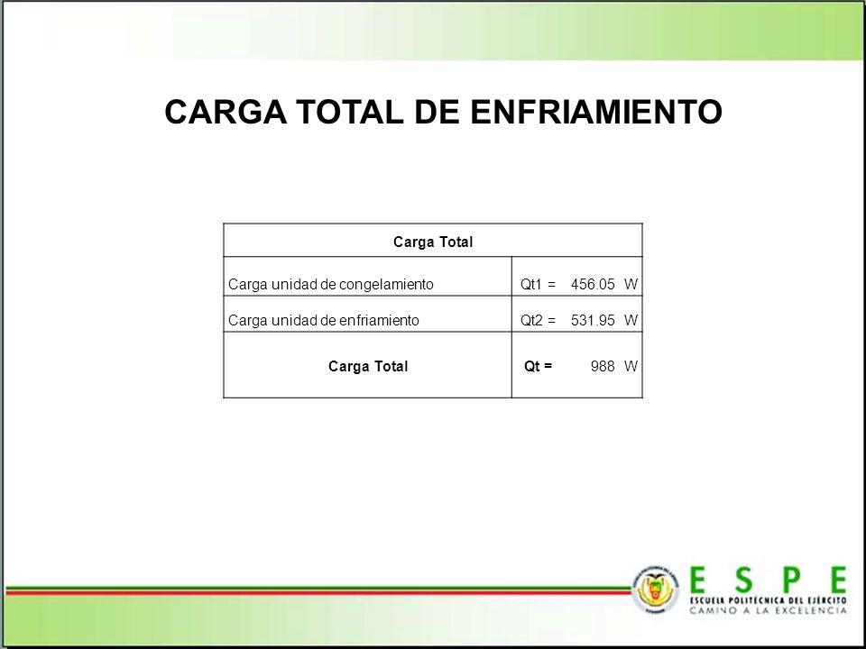 CARGA TOTAL DE ENFRIAMIENTO Carga Total Carga unidad de congelamientoQt1 = 456.05 W Carga unidad de enfriamientoQt2 = 531.95 W Carga TotalQt =988W