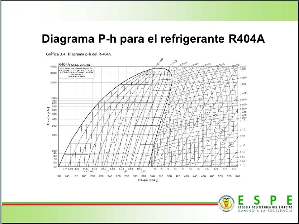 Diagrama P-h para el refrigerante R404A