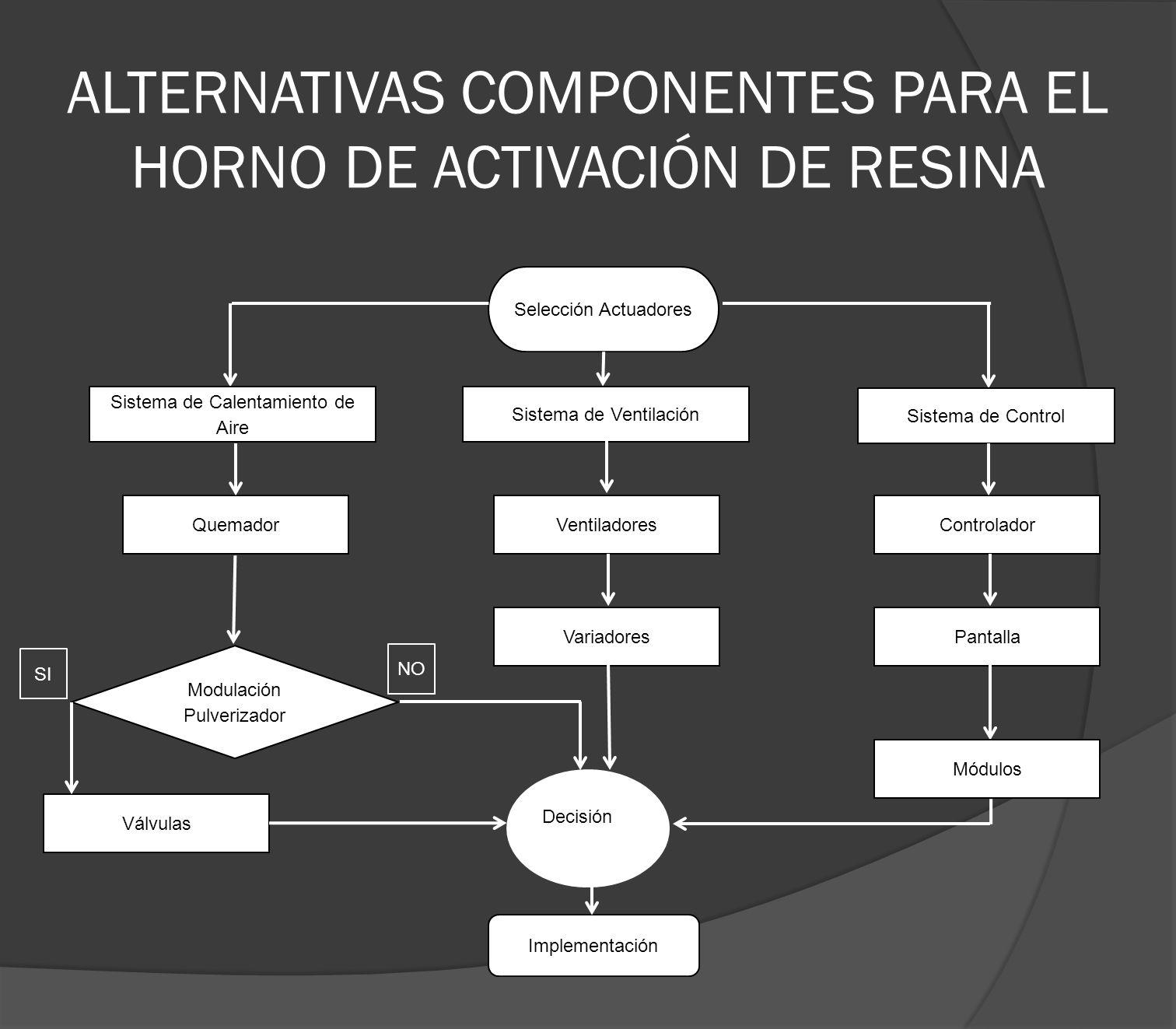 ALTERNATIVAS COMPONENTES PARA EL HORNO DE ACTIVACIÓN DE RESINA Selección Actuadores Sistema de Calentamiento de Aire Quemador Sistema de Ventilación S