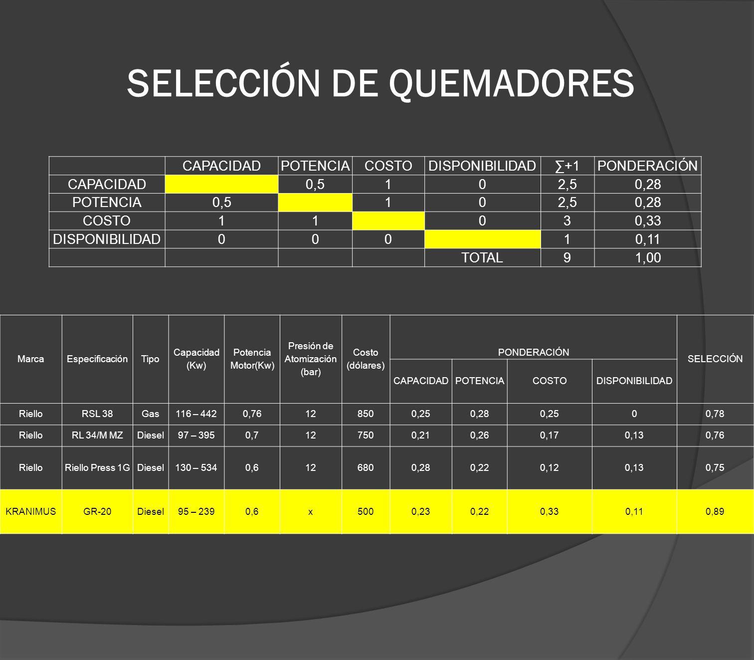 SELECCIÓN DE QUEMADORES CAPACIDADPOTENCIACOSTODISPONIBILIDAD+1PONDERACIÓN CAPACIDAD0,5102,50,28 POTENCIA0,5102,50,28 COSTO11030,33 DISPONIBILIDAD00010