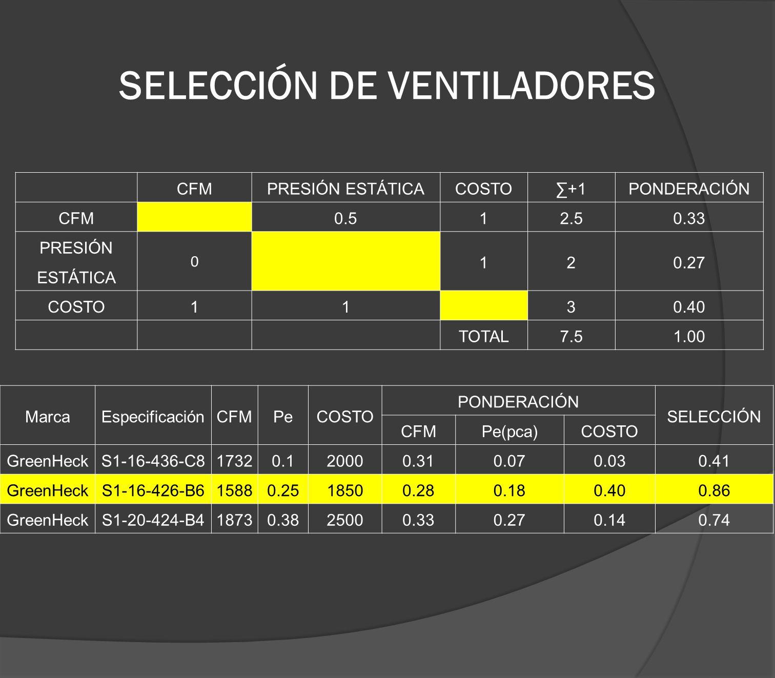 SELECCIÓN DE VENTILADORES CFMPRESIÓN ESTÁTICACOSTO+1PONDERACIÓN CFM0.512.50.33 PRESIÓN ESTÁTICA 0 120.27 COSTO1130.40 TOTAL7.51.00 MarcaEspecificación