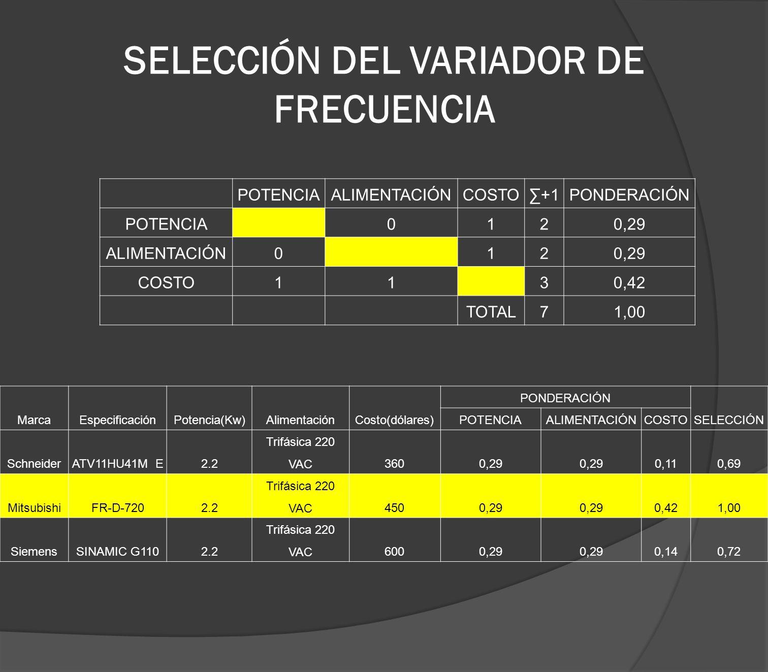SELECCIÓN DEL VARIADOR DE FRECUENCIA POTENCIAALIMENTACIÓNCOSTO+1PONDERACIÓN POTENCIA0120,29 ALIMENTACIÓN0120,29 COSTO1130,42 TOTAL71,00 MarcaEspecific