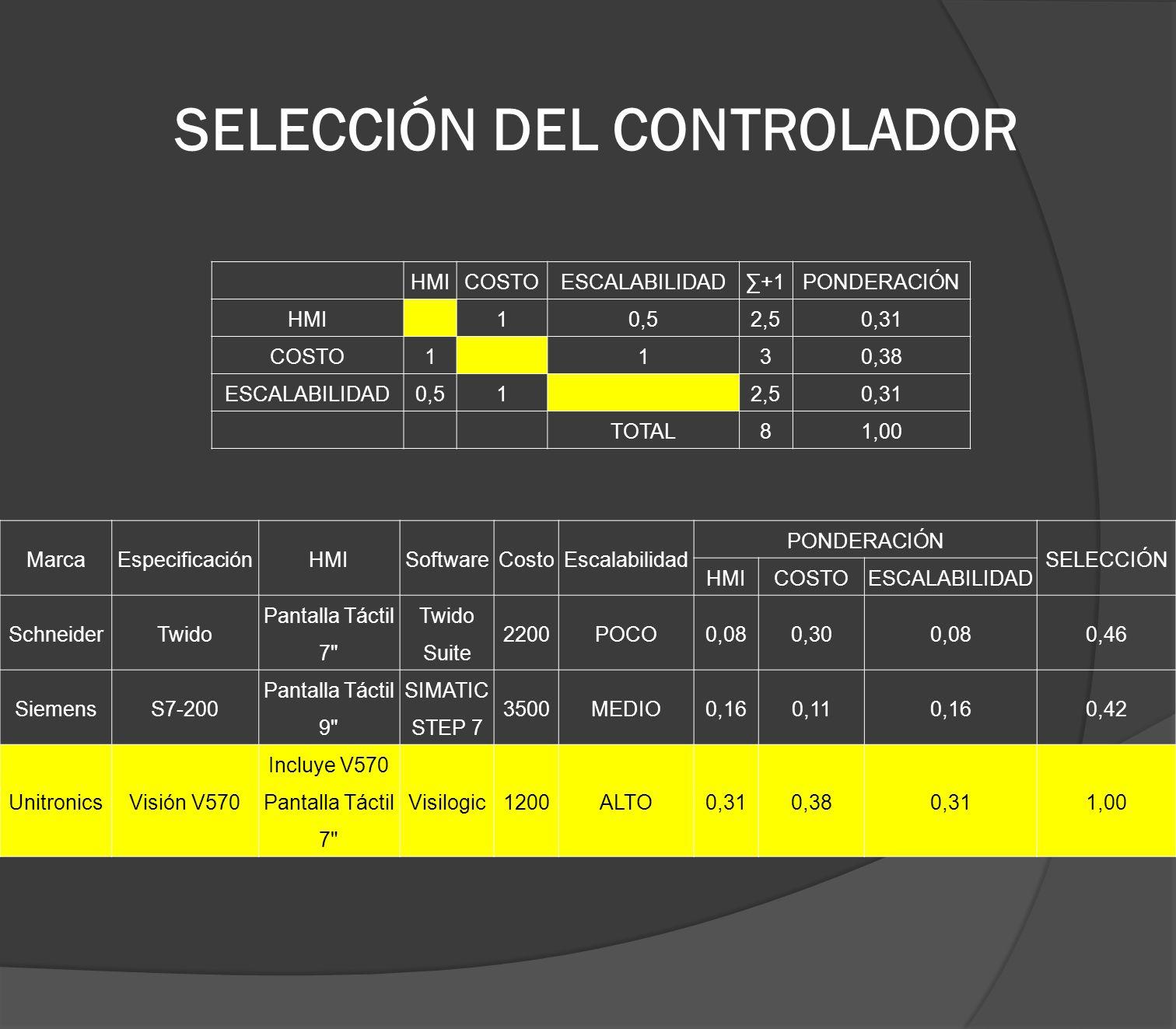 SELECCIÓN DEL CONTROLADOR HMICOSTOESCALABILIDAD+1PONDERACIÓN HMI10,52,50,31 COSTO1130,38 ESCALABILIDAD0,512,50,31 TOTAL81,00 MarcaEspecificaciónHMISof