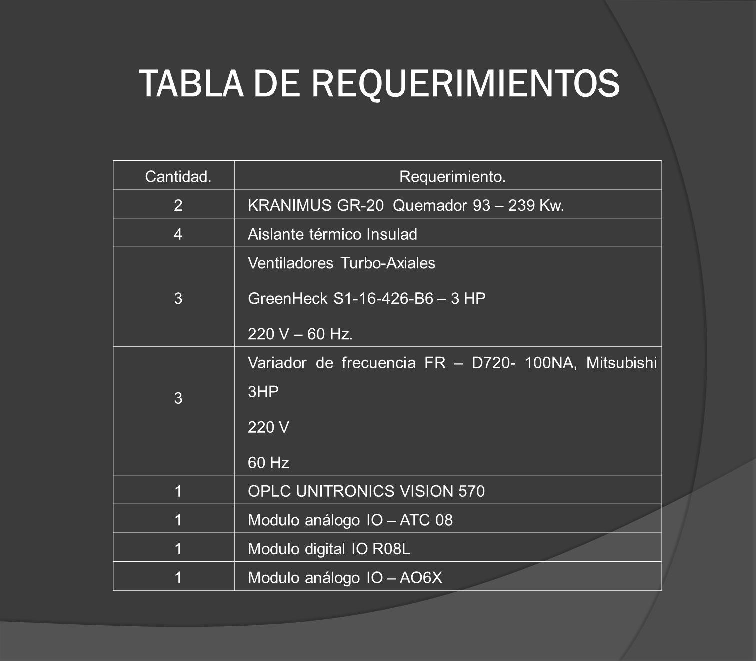 TABLA DE REQUERIMIENTOS Cantidad.Requerimiento. 2KRANIMUS GR-20 Quemador 93 – 239 Kw. 4Aislante térmico Insulad 3 Ventiladores Turbo-Axiales GreenHeck
