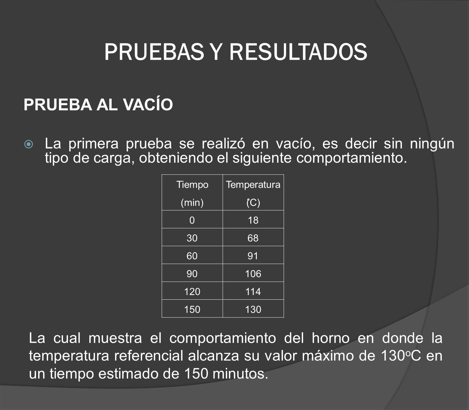 PRUEBAS Y RESULTADOS PRUEBA AL VACÍO La primera prueba se realizó en vacío, es decir sin ningún tipo de carga, obteniendo el siguiente comportamiento.