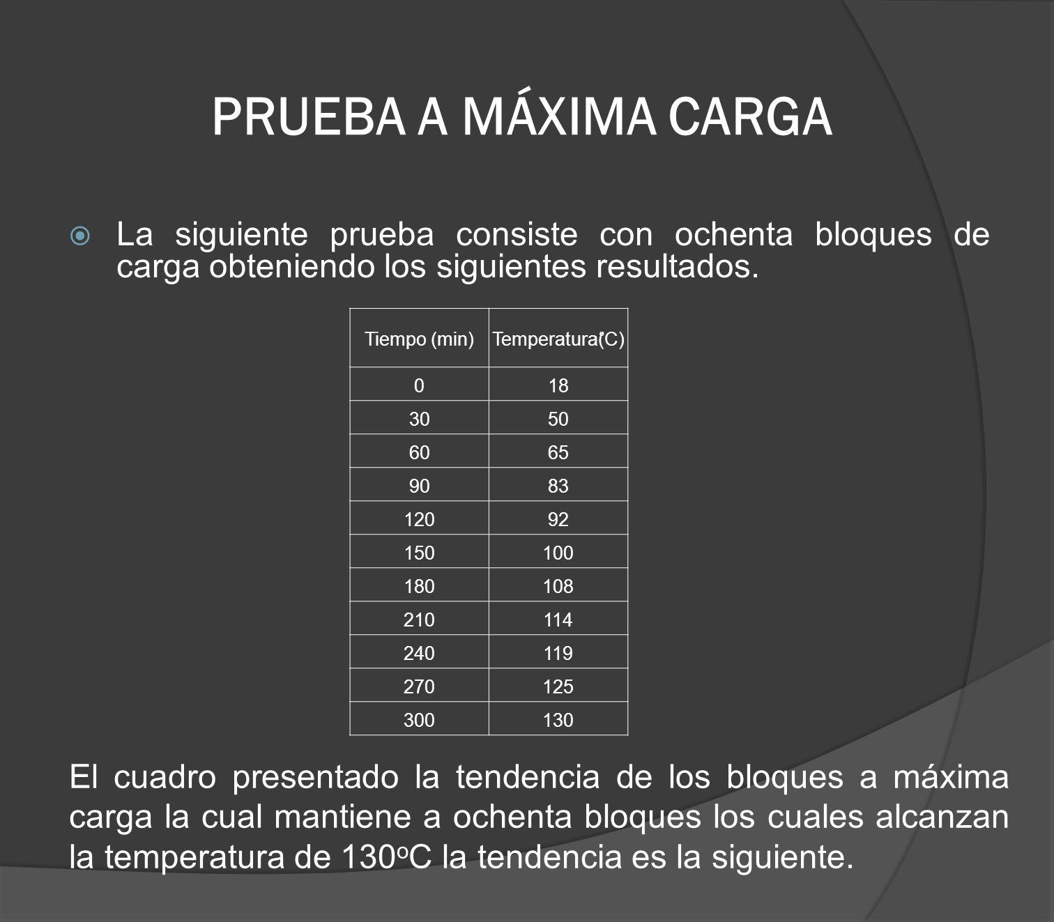 PRUEBA A MÁXIMA CARGA La siguiente prueba consiste con ochenta bloques de carga obteniendo los siguientes resultados. Tiempo (min)Temperatura(C) 018 3