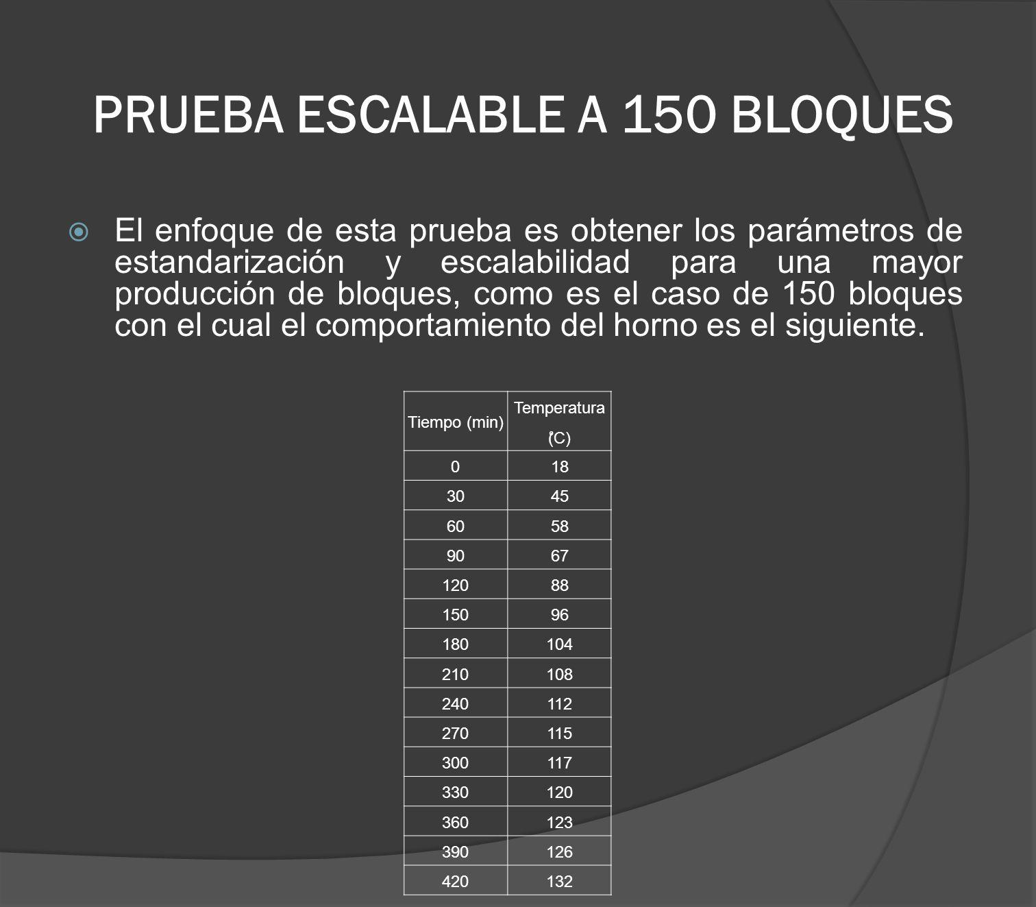 PRUEBA ESCALABLE A 150 BLOQUES El enfoque de esta prueba es obtener los parámetros de estandarización y escalabilidad para una mayor producción de blo