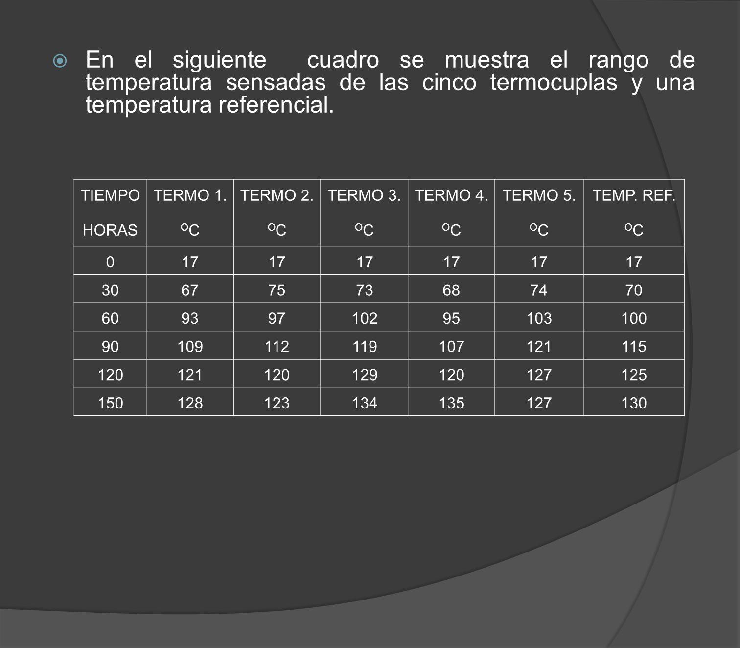 En el siguiente cuadro se muestra el rango de temperatura sensadas de las cinco termocuplas y una temperatura referencial. TIEMPO HORAS TERMO 1. O C T