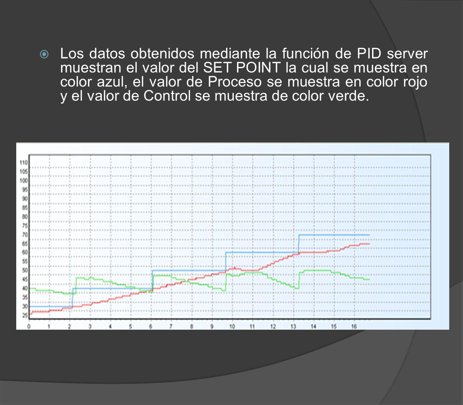 Los datos obtenidos mediante la función de PID server muestran el valor del SET POINT la cual se muestra en color azul, el valor de Proceso se muestra