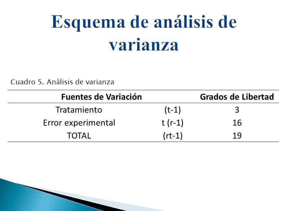 Fuentes de VariaciónGrados de Libertad Tratamiento(t-1)3 Error experimentalt (r-1)16 TOTAL(rt-1)19 Cuadro 5. Análisis de varianza