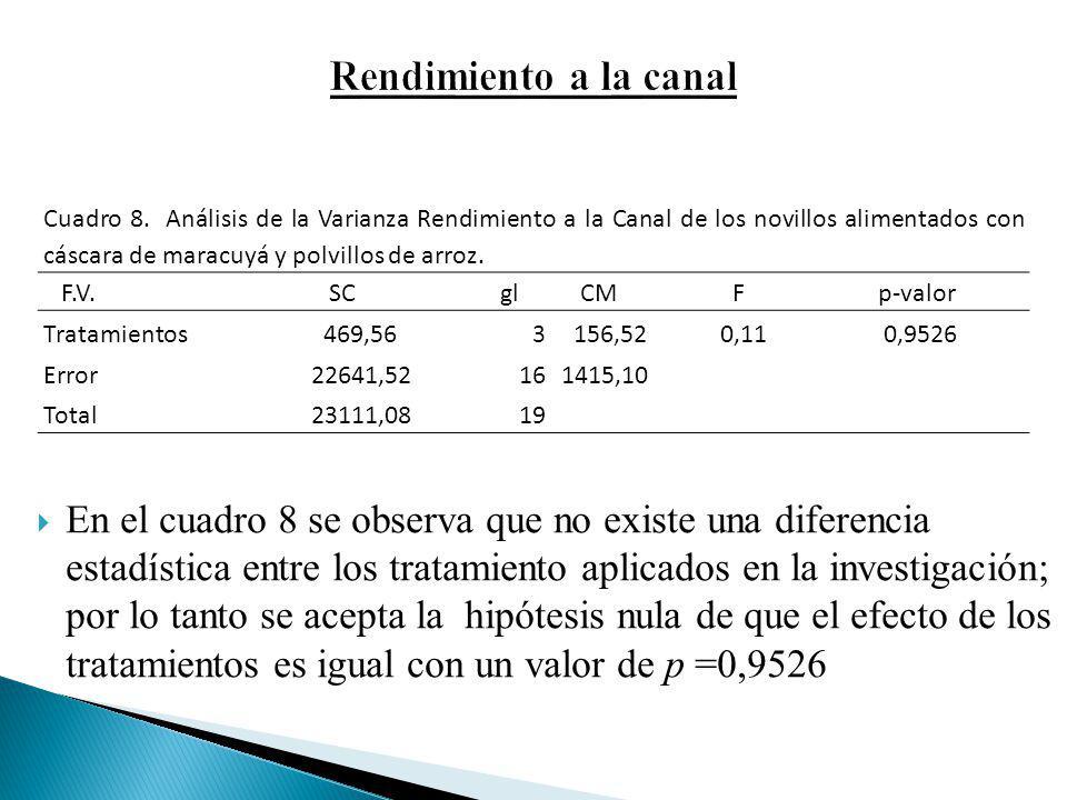 En el cuadro 8 se observa que no existe una diferencia estadística entre los tratamiento aplicados en la investigación; por lo tanto se acepta la hipó