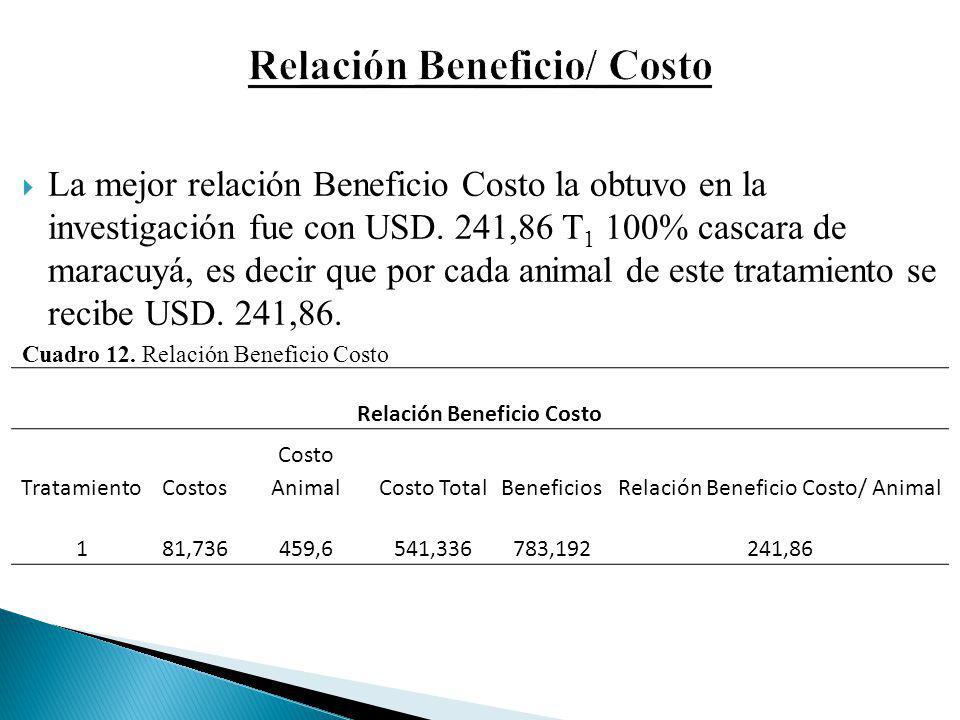 La mejor relación Beneficio Costo la obtuvo en la investigación fue con USD. 241,86 T 1 100% cascara de maracuyá, es decir que por cada animal de este