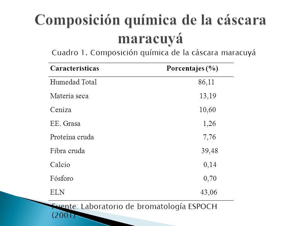 Características Porcentajes (%) Humedad Total 86,11 Materia seca 13,19 Ceniza 10,60 EE. Grasa 1,26 Proteína cruda 7,76 Fibra cruda 39,48 Calcio 0,14 F