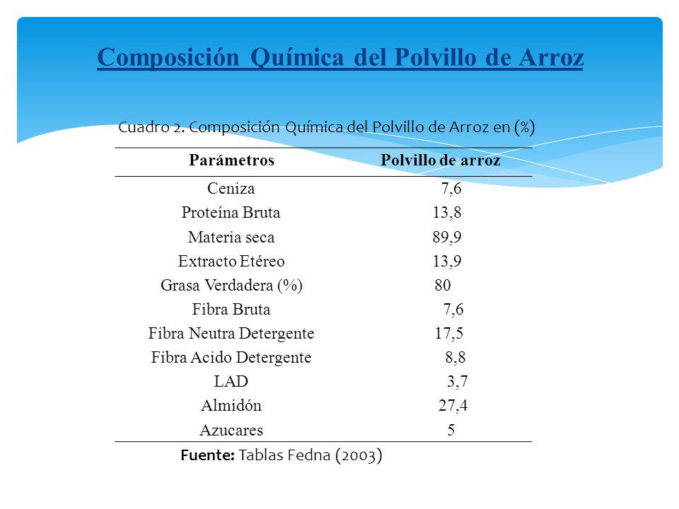 Composición Química del Polvillo de Arroz Fuente: Tablas Fedna (2003) ParámetrosPolvillo de arroz Ceniza 7,6 Proteína Bruta 13,8 Materia seca 89,9 Ext